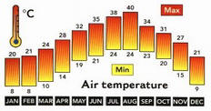 Air Temperatures and Hours of Sunshine